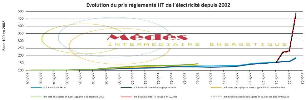 Évolution du prix règlementé HT de l'électricité depuis 2002.