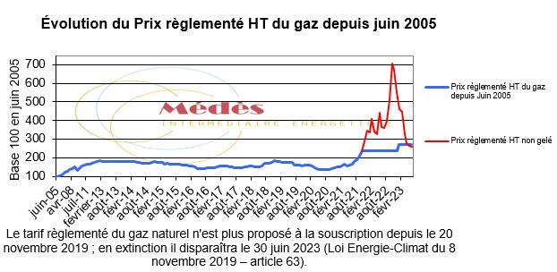 Évolution du prix réglementé HT du gaz naturel depuis juin 2005.