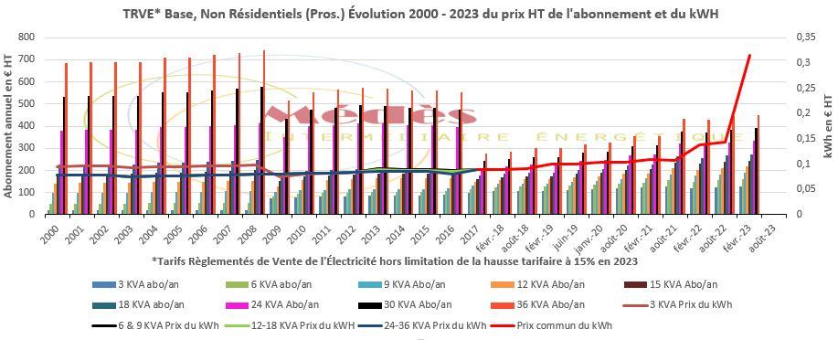 Pros & non résidentiel, TRVE HT en Base évolution depuis 2000.