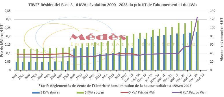 Évolution depuis 2000 en € HT des Tarifs règlementés de vente de l'électricité pour le résidentiel en Base 3 & 6 KVA