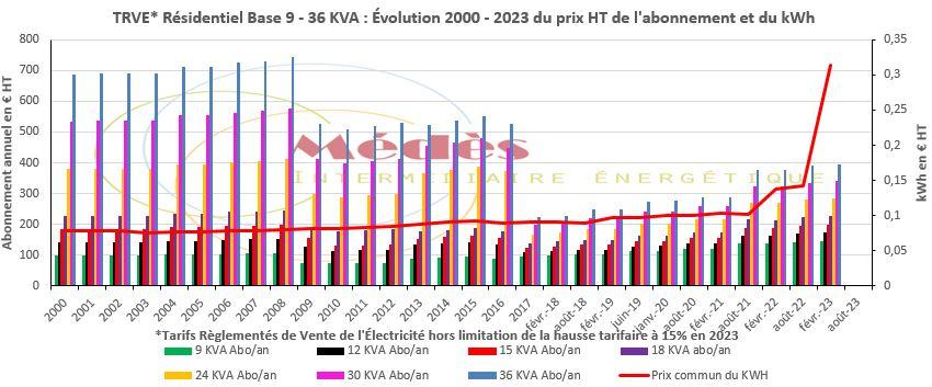 Évolution depuis 2000 en € HT des Tarifs règlementés de vente de l'électricité pour le résidentiel en Base 9 - 36 KVA