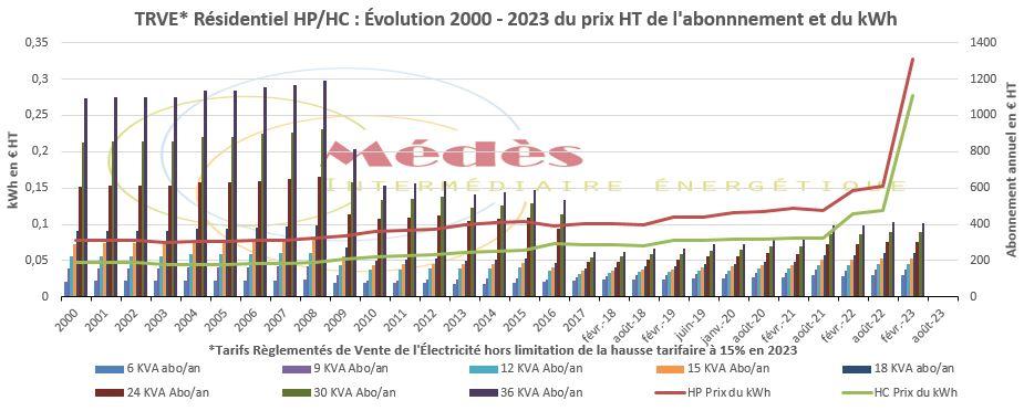 Évolution depuis 2000 en € HT des Tarifs règlementés de vente de l'électricité pour le résidentiel en HP/HC 6- 36 KVA